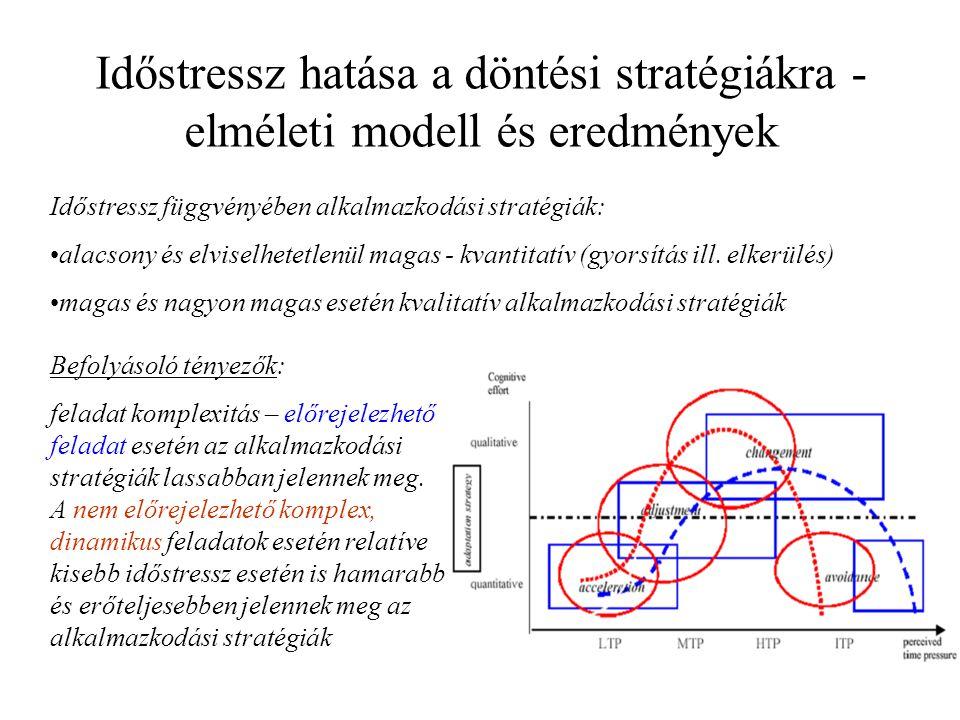Időstressz hatása a döntési stratégiákra - elméleti modell és eredmények