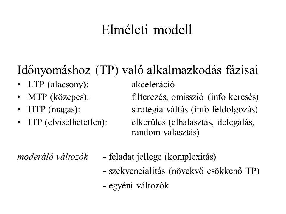 Elméleti modell Időnyomáshoz (TP) való alkalmazkodás fázisai