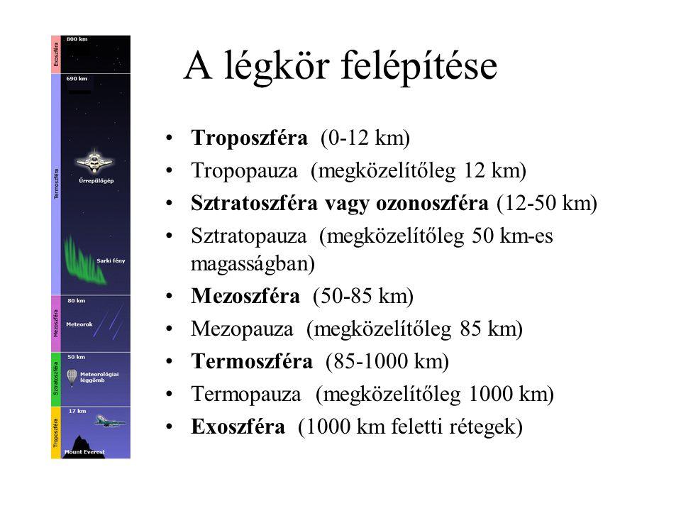 A légkör felépítése Troposzféra (0-12 km)