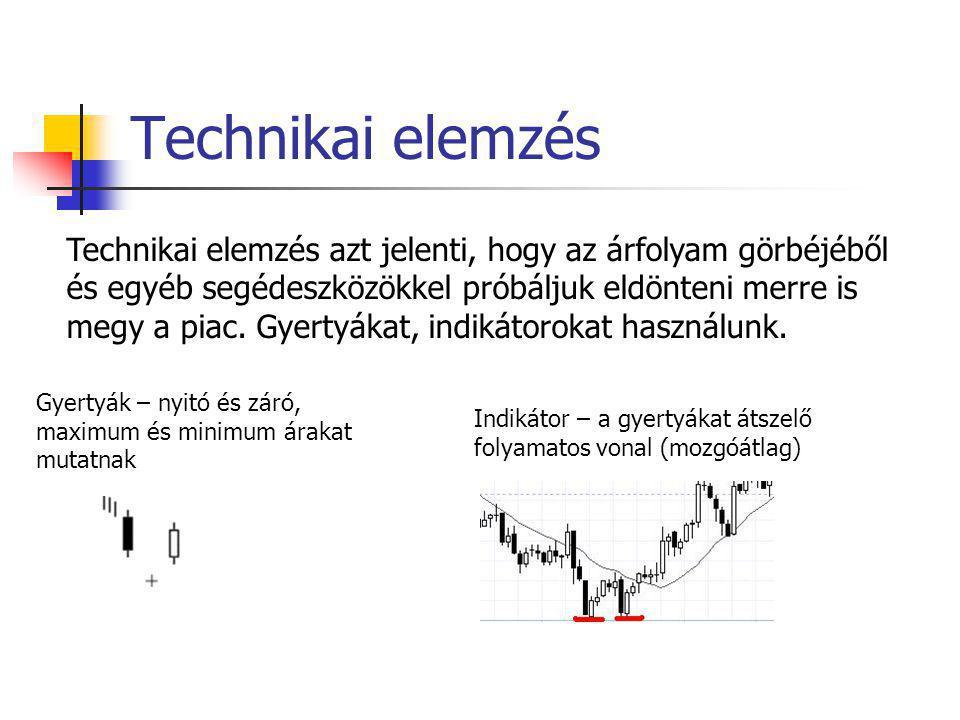 Technikai elemzés