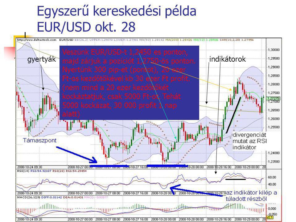 Egyszerű kereskedési példa EUR/USD okt. 28