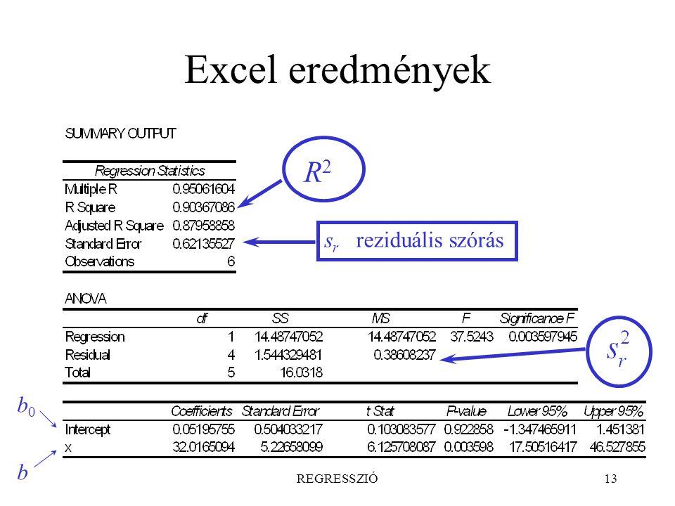 Excel eredmények R2 sr reziduális szórás b0 b REGRESSZIÓ