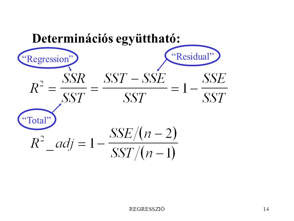 Determinációs együttható: