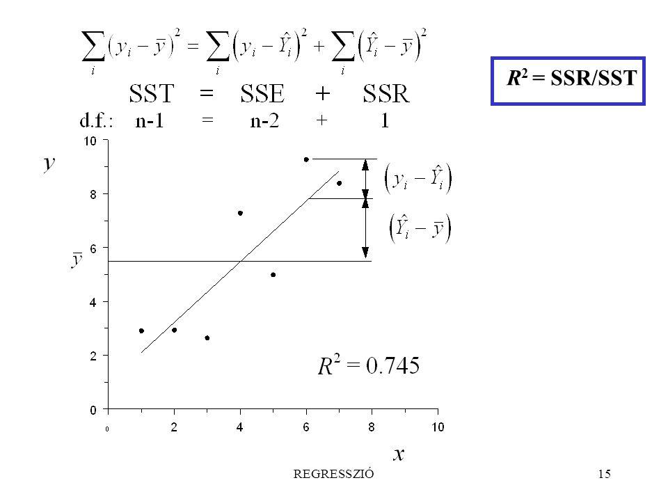 R2 = SSR/SST REGRESSZIÓ