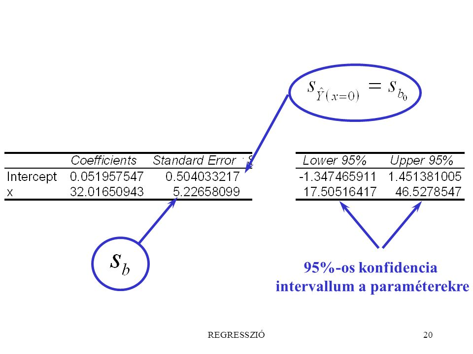 intervallum a paraméterekre