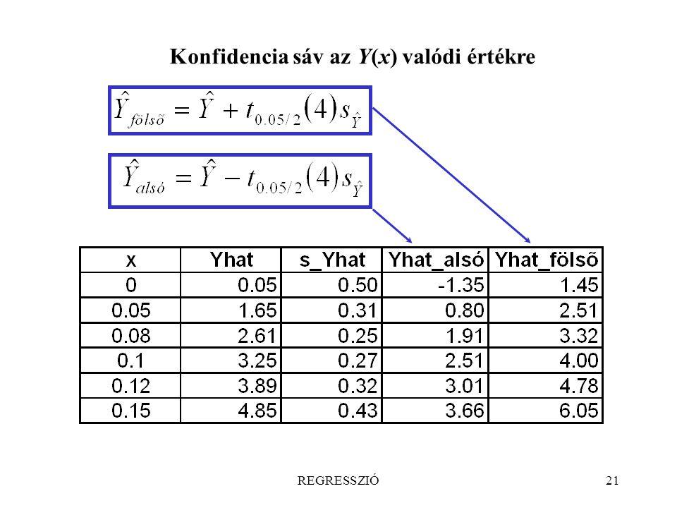 Konfidencia sáv az Y(x) valódi értékre