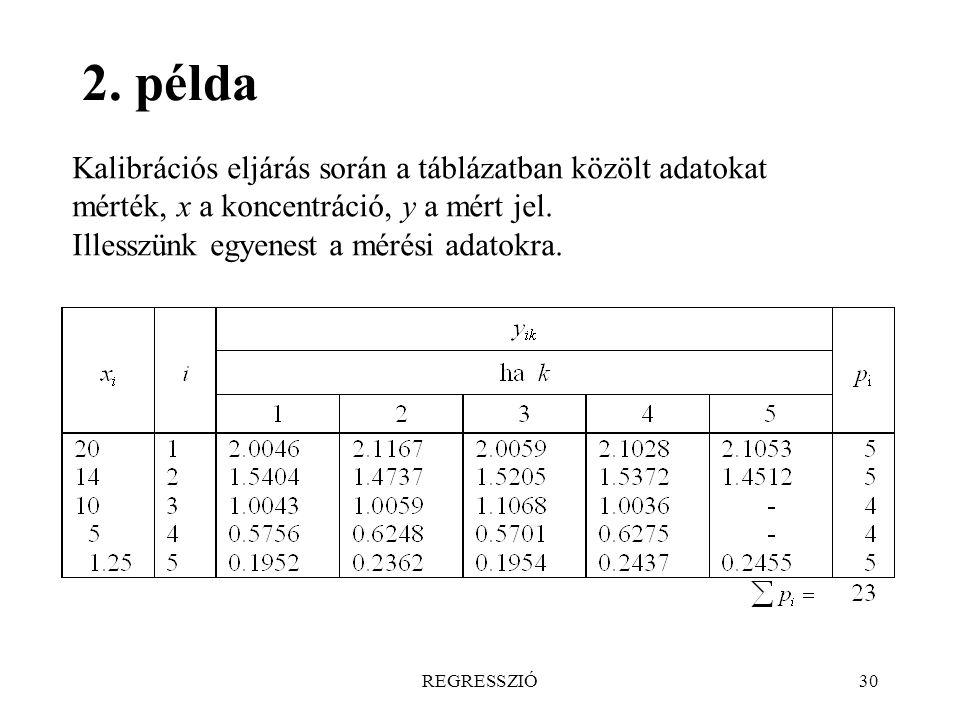 2. példa Kalibrációs eljárás során a táblázatban közölt adatokat mérték, x a koncentráció, y a mért jel.