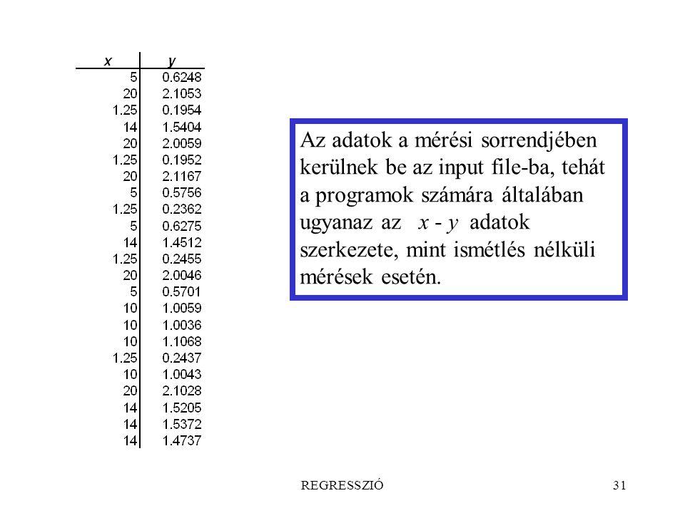 Az adatok a mérési sorrendjében kerülnek be az input file-ba, tehát a programok számára általában ugyanaz az x - y adatok szerkezete, mint ismétlés nélküli mérések esetén.