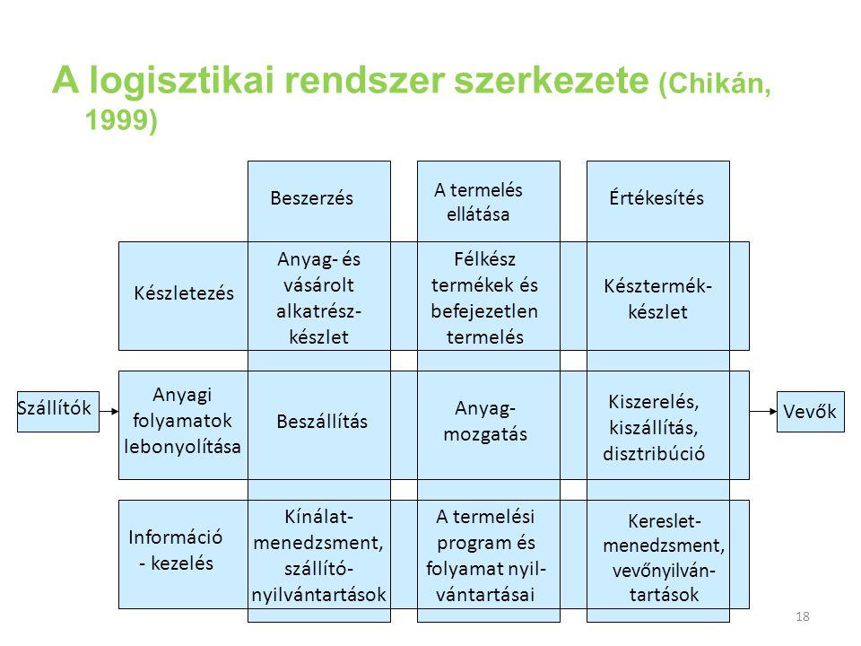 A logisztikai rendszer szerkezete (Chikán, 1999)