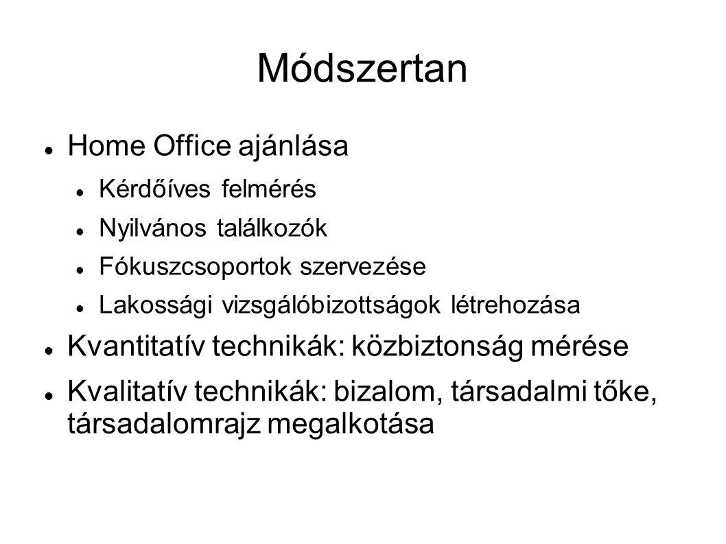 Módszertan Home Office ajánlása