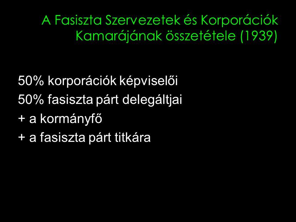A Fasiszta Szervezetek és Korporációk Kamarájának összetétele (1939)