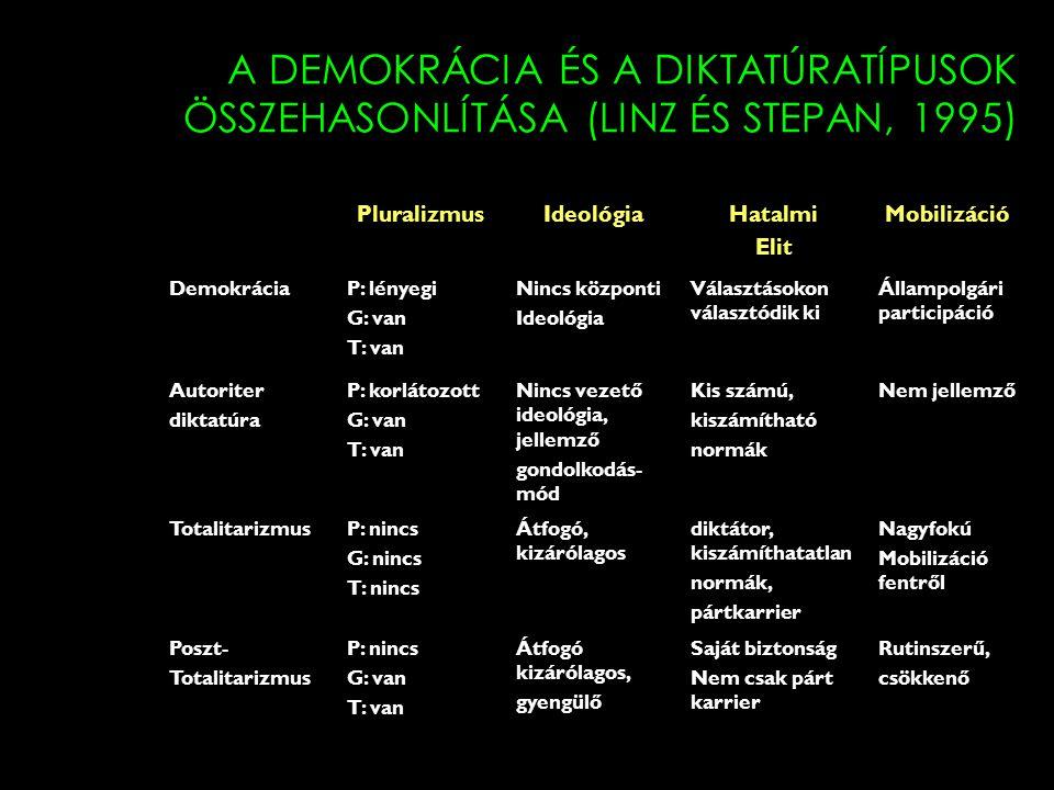 A DEMOKRÁCIA ÉS A DIKTATÚRATÍPUSOK ÖSSZEHASONLÍTÁSA (LINZ ÉS STEPAN, 1995)