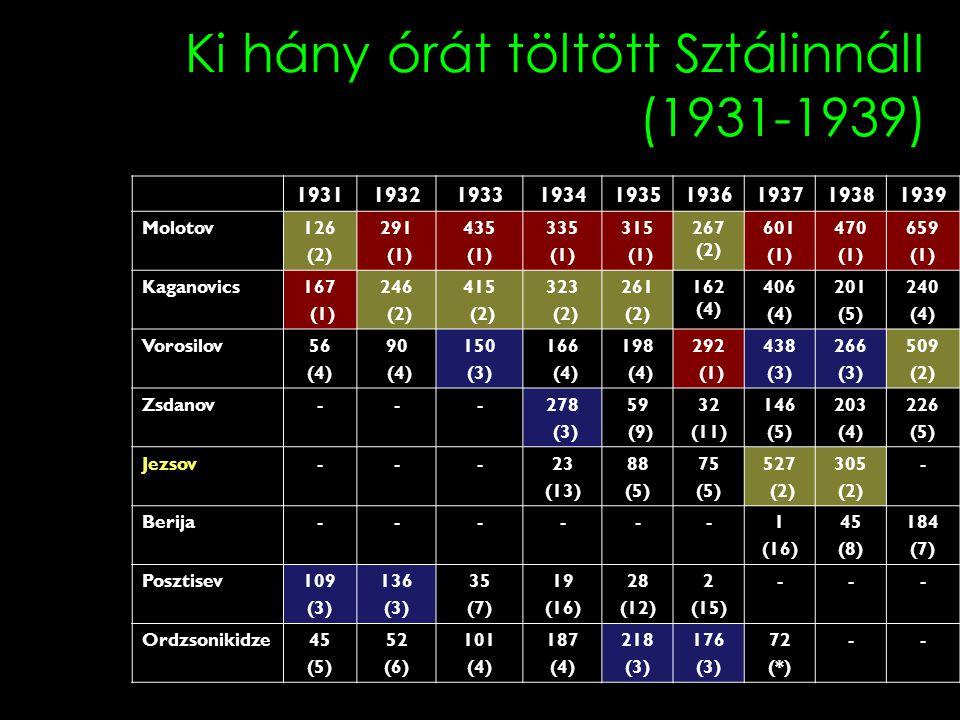 Ki hány órát töltött SztálinnálI (1931-1939)