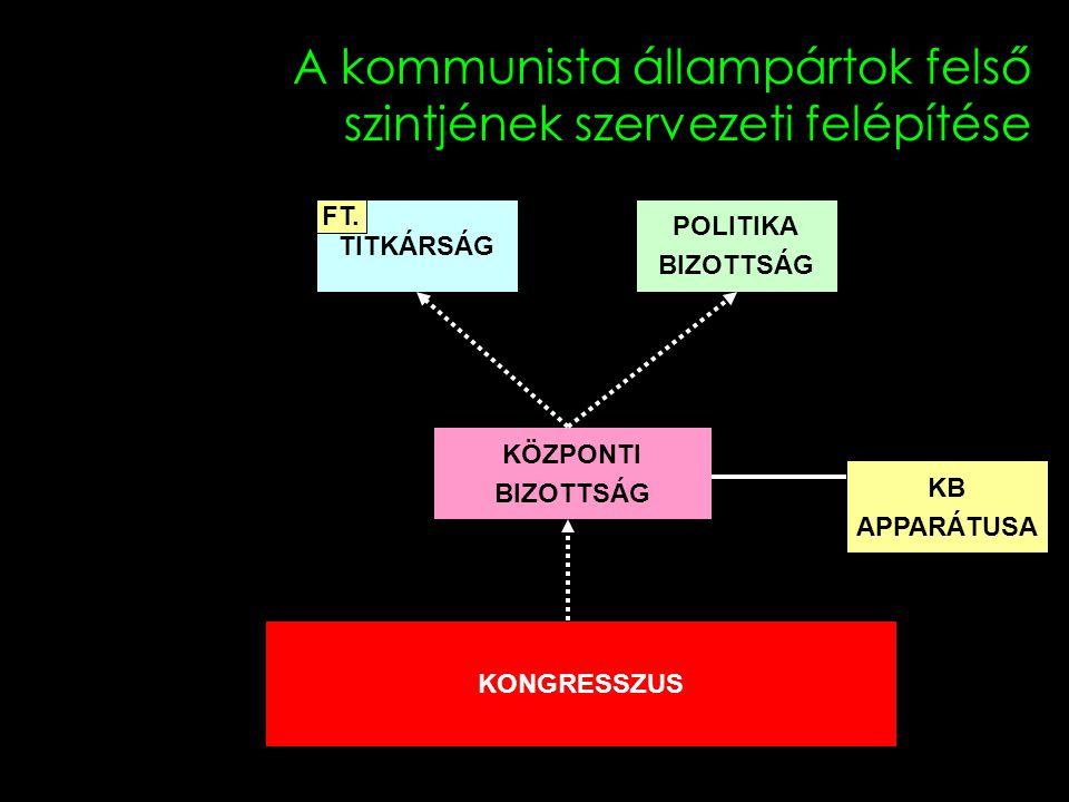 A kommunista állampártok felső szintjének szervezeti felépítése