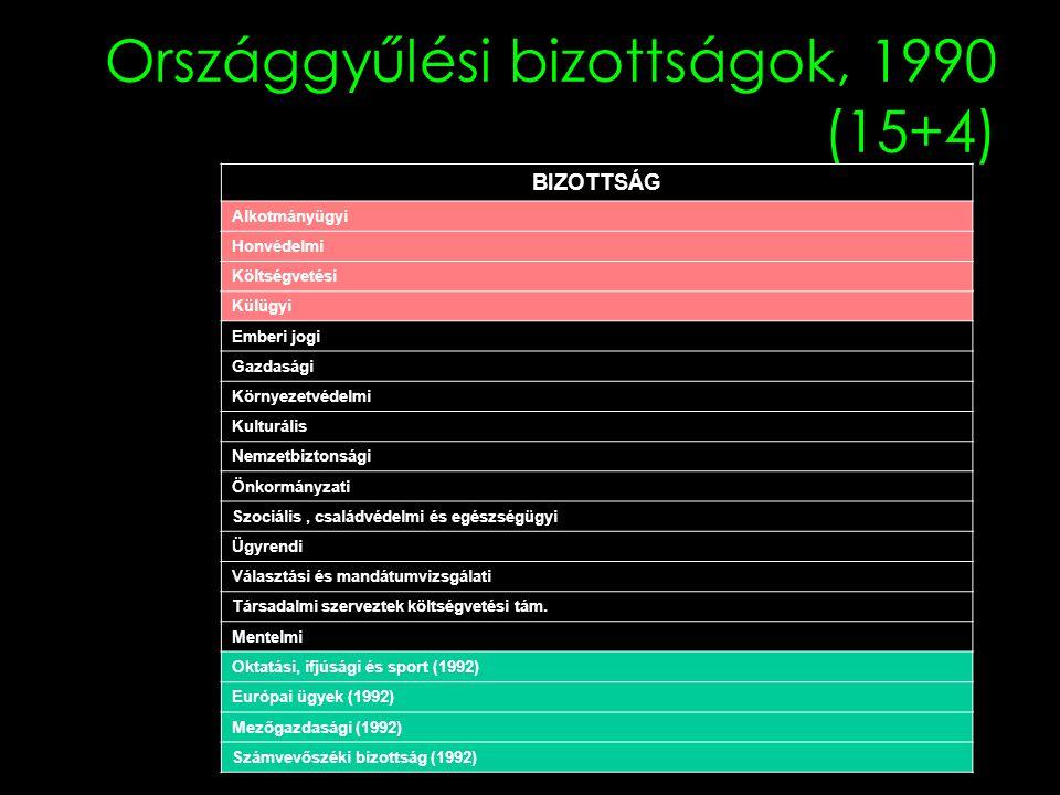 Országgyűlési bizottságok, 1990 (15+4)