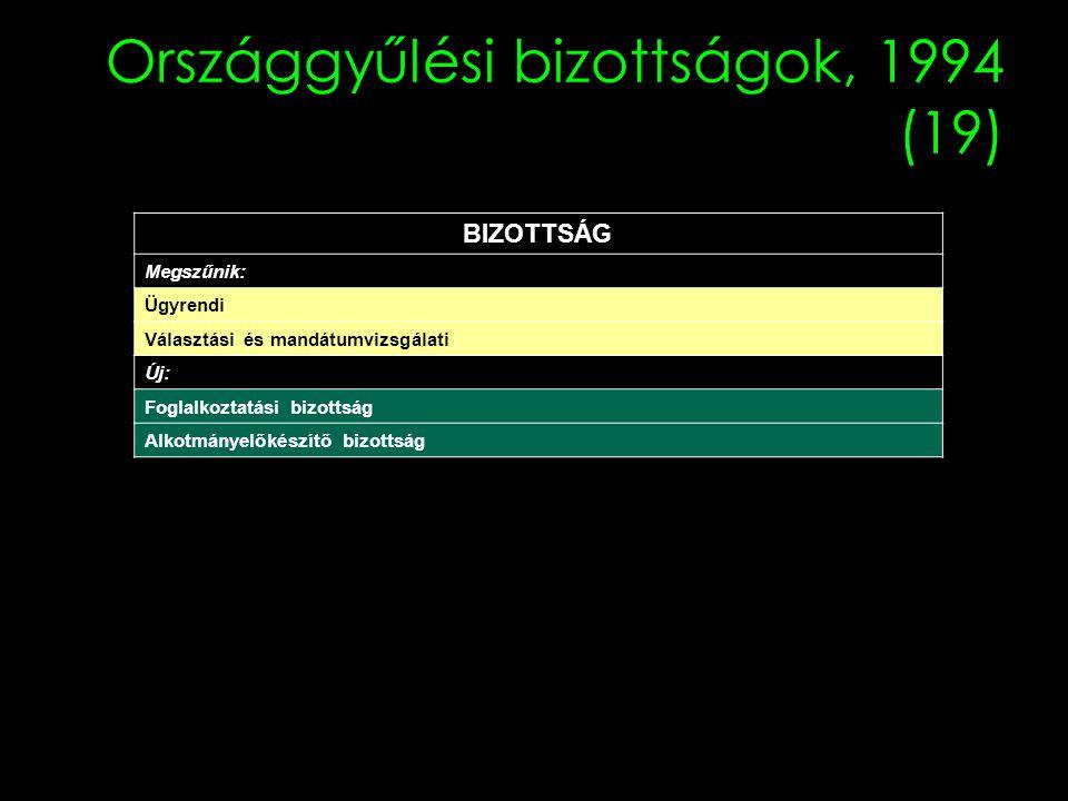 Országgyűlési bizottságok, 1994 (19)