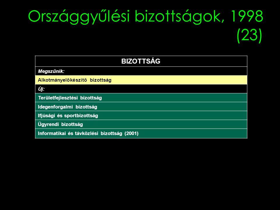Országgyűlési bizottságok, 1998 (23)
