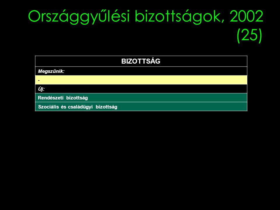 Országgyűlési bizottságok, 2002 (25)