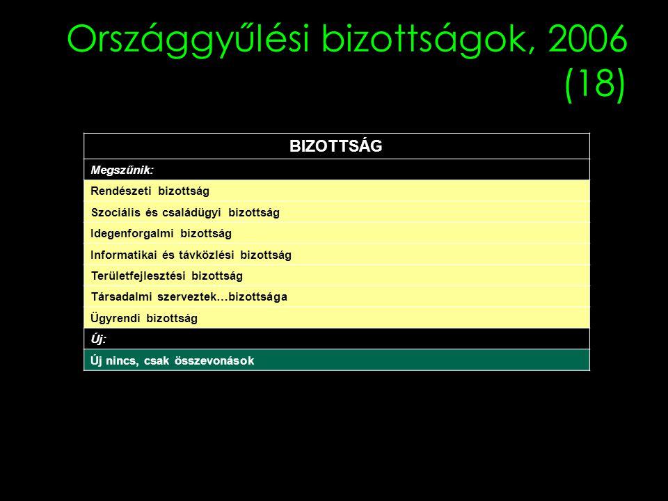 Országgyűlési bizottságok, 2006 (18)