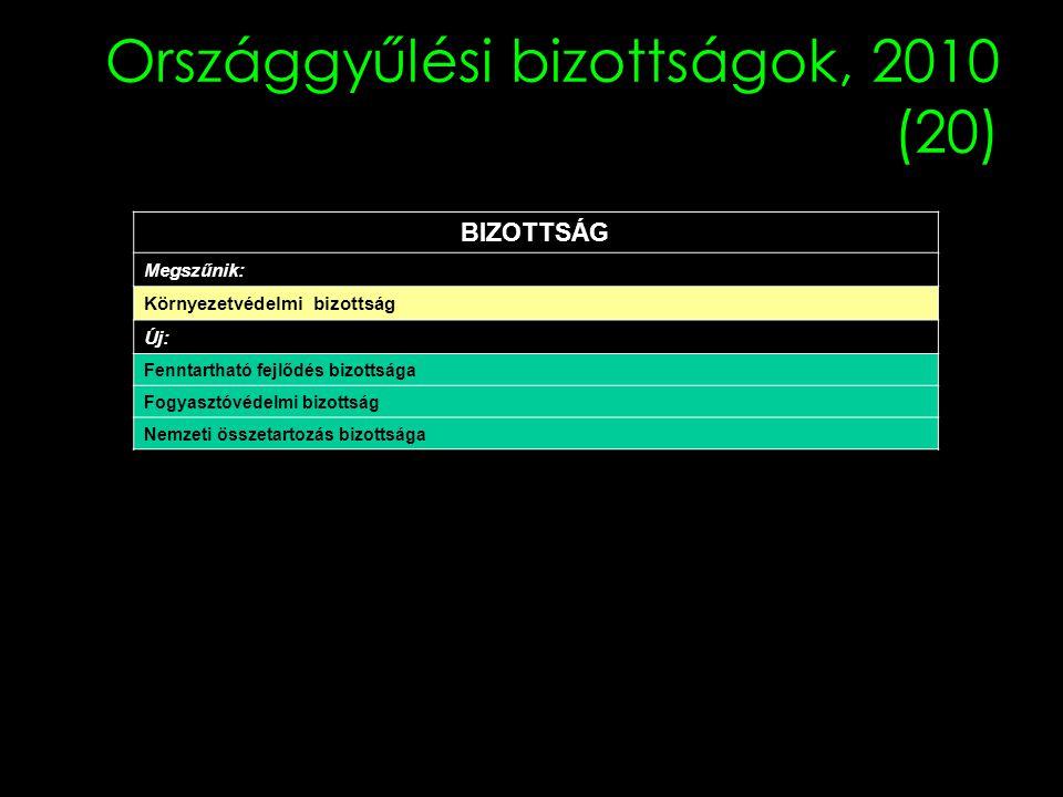 Országgyűlési bizottságok, 2010 (20)