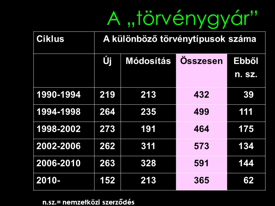 A különböző törvénytípusok száma n.sz.= nemzetközi szerződés