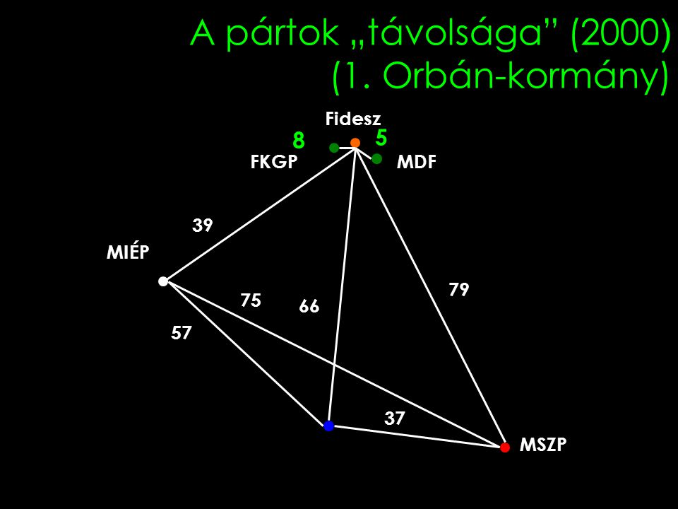 """A pártok """"távolsága (2000) (1. Orbán-kormány)"""
