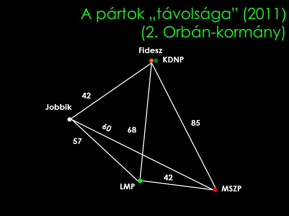 """A pártok """"távolsága (2011) (2. Orbán-kormány)"""