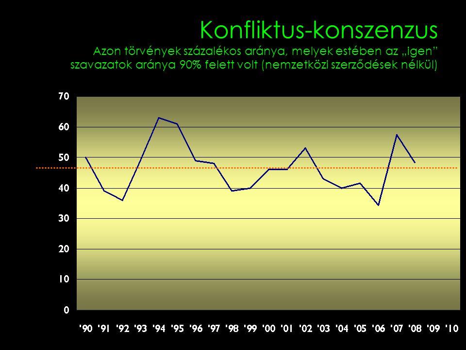 """Konfliktus-konszenzus Azon törvények százalékos aránya, melyek estében az """"igen szavazatok aránya 90% felett volt (nemzetközi szerződések nélkül)"""