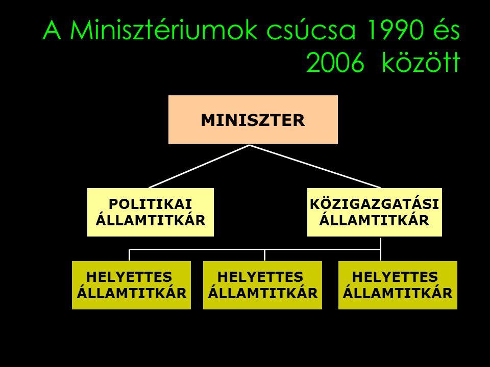A Minisztériumok csúcsa 1990 és 2006 között