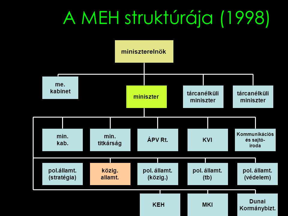 A MEH struktúrája (1998) miniszterelnök me. kabinet miniszter