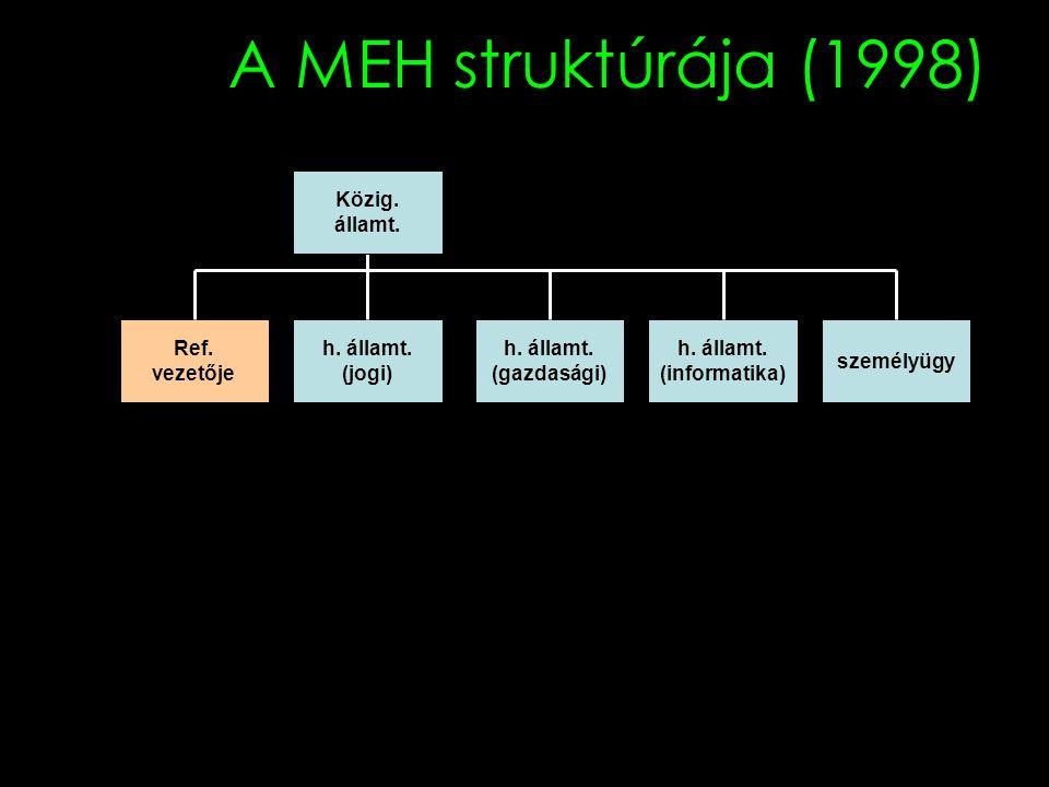 A MEH struktúrája (1998) Közig. államt. Ref. vezetője h. államt.