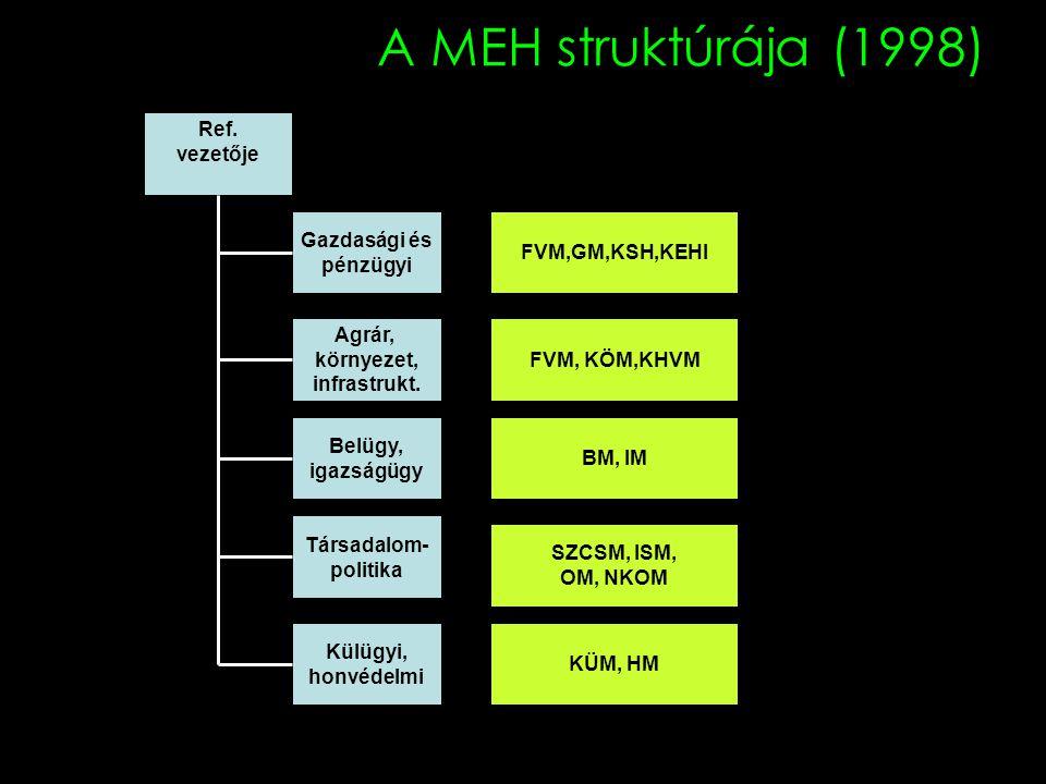 A MEH struktúrája (1998) Ref. vezetője Gazdasági és pénzügyi