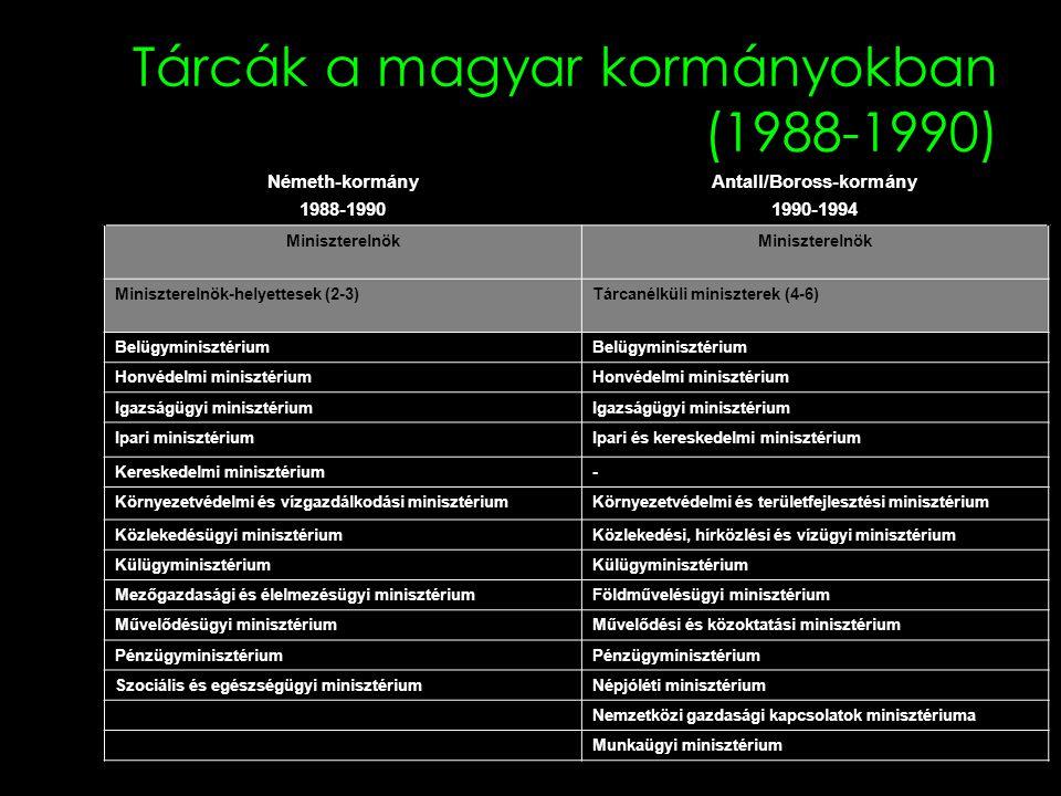 Tárcák a magyar kormányokban (1988-1990)