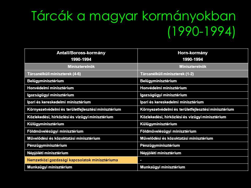 Tárcák a magyar kormányokban (1990-1994)