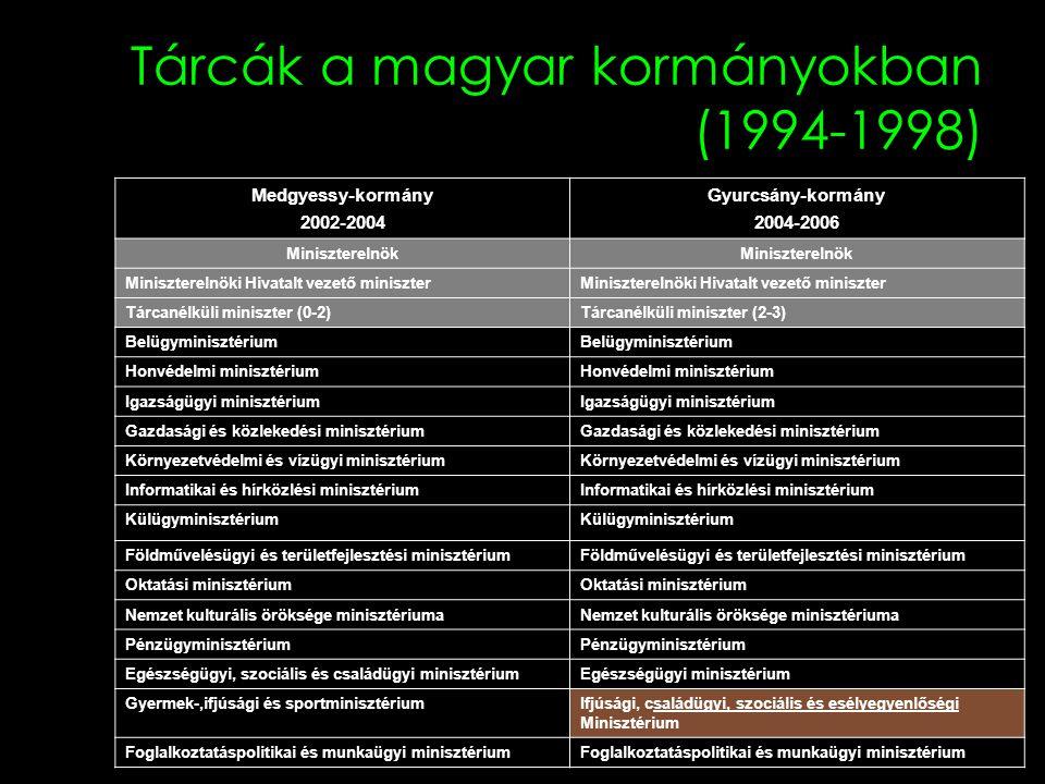 Tárcák a magyar kormányokban (1994-1998)