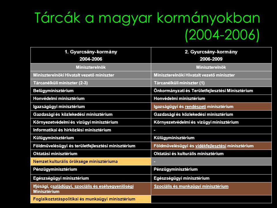 Tárcák a magyar kormányokban (2004-2006)