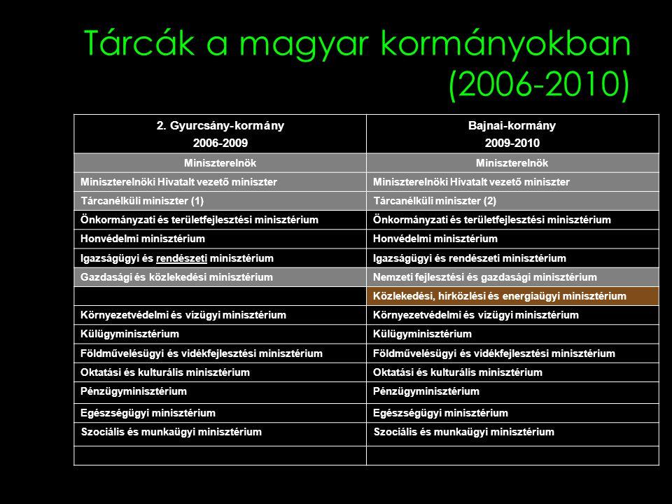 Tárcák a magyar kormányokban (2006-2010)