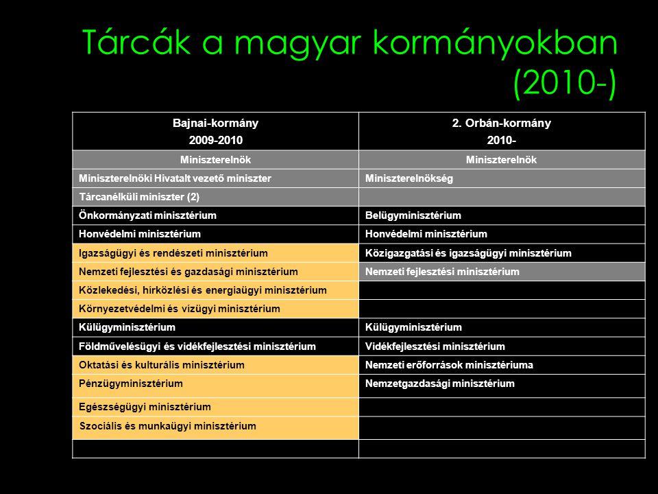 Tárcák a magyar kormányokban (2010-)