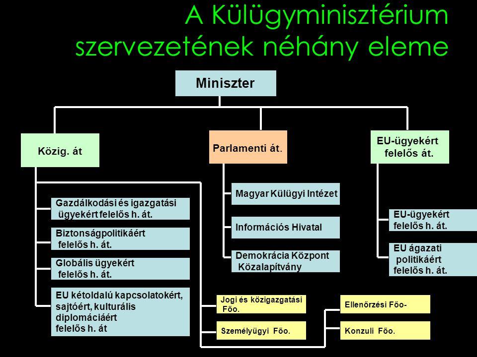 A Külügyminisztérium szervezetének néhány eleme