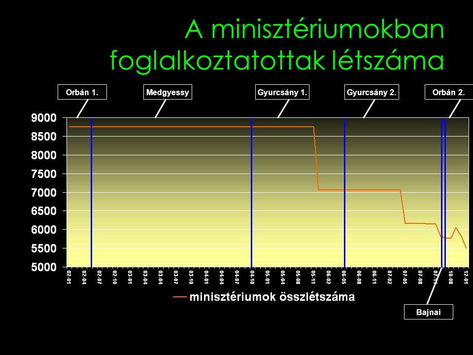 A minisztériumokban foglalkoztatottak létszáma