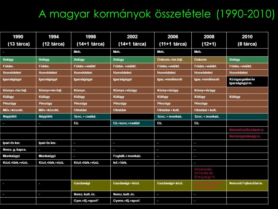A magyar kormányok összetétele (1990-2010)