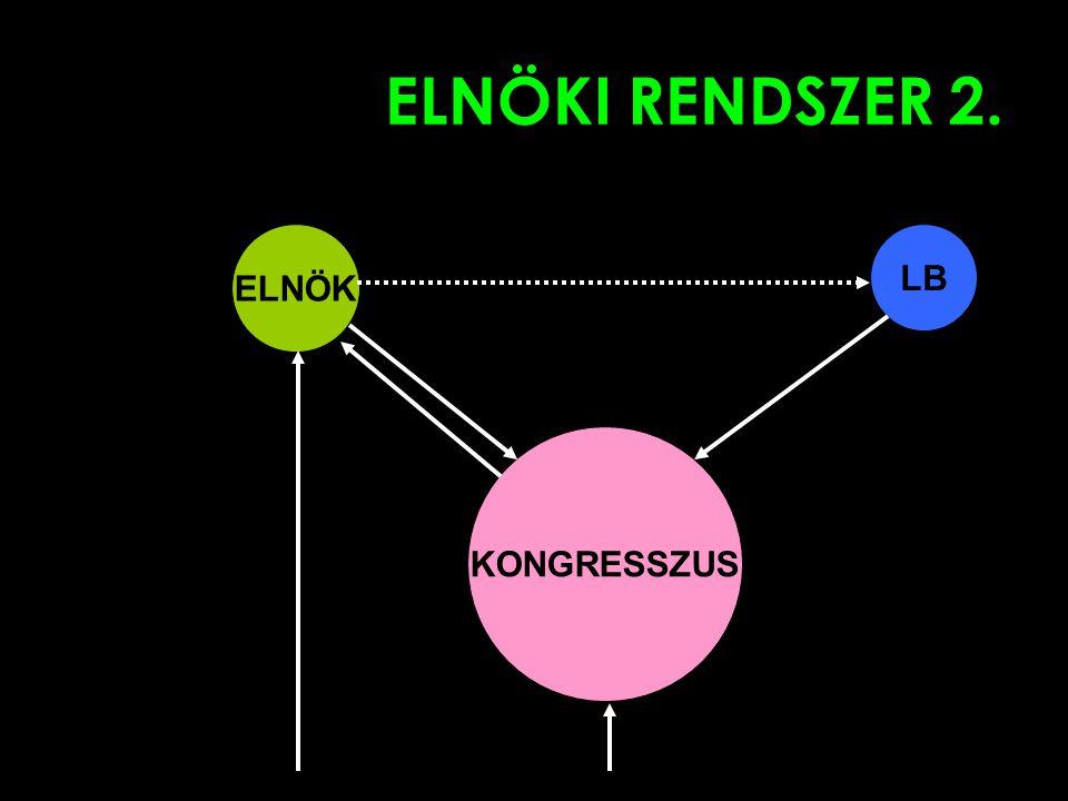 ELNÖKI RENDSZER 2. ELNÖK LB KONGRESSZUS