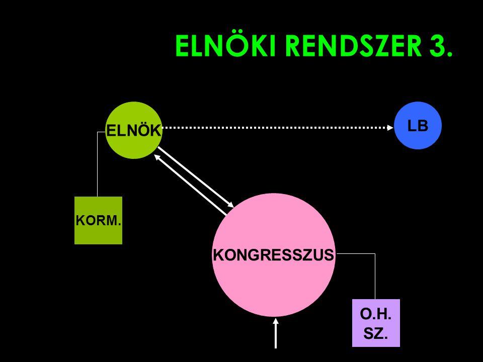 ELNÖKI RENDSZER 3. ELNÖK LB KONGRESSZUS KORM. O.H. SZ.