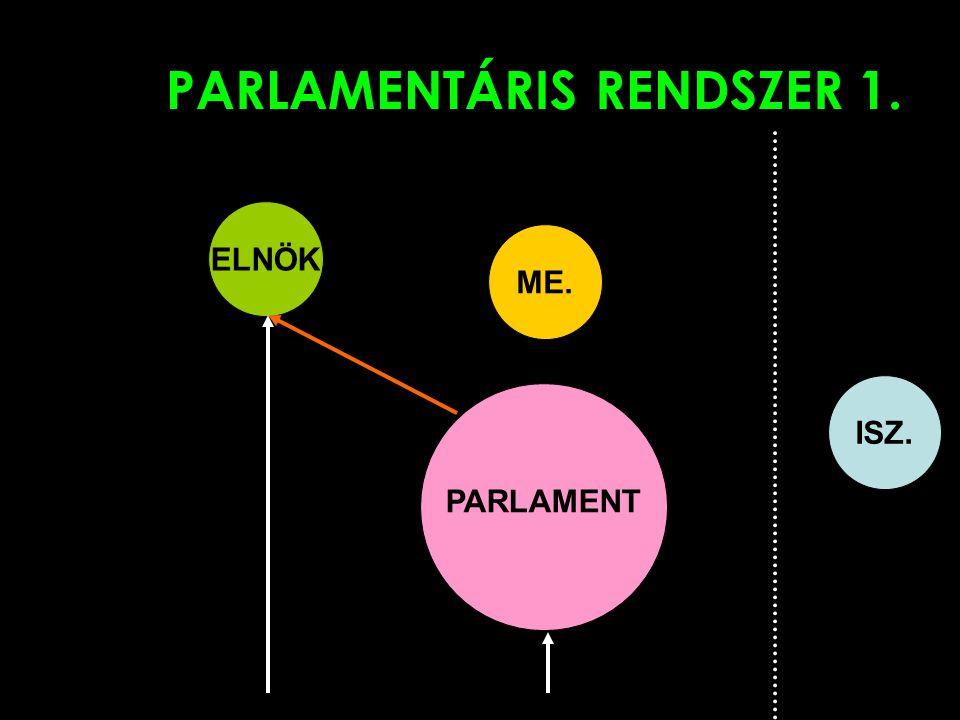 PARLAMENTÁRIS RENDSZER 1.