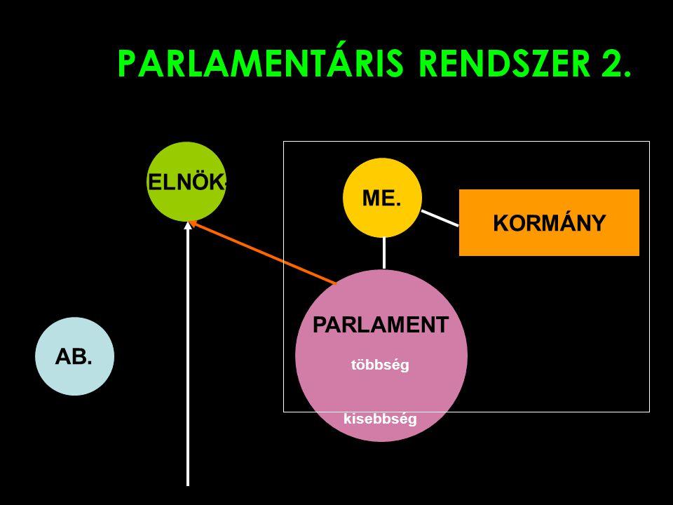 PARLAMENTÁRIS RENDSZER 2.