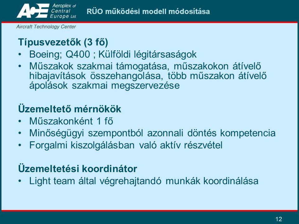 RÜO működési modell módosítása