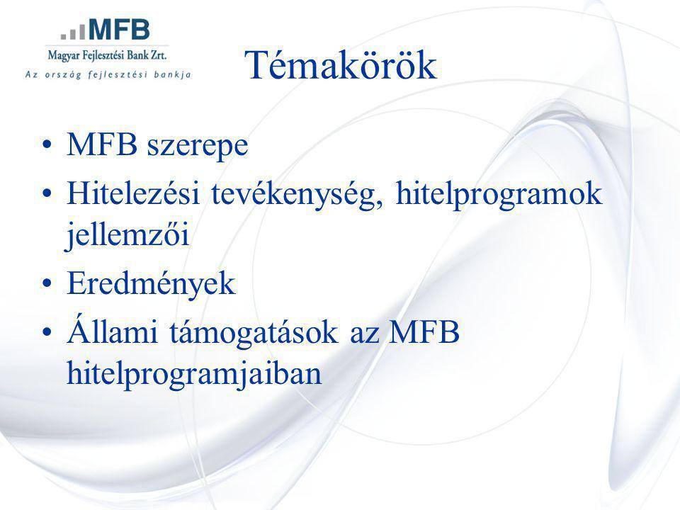 Témakörök MFB szerepe Hitelezési tevékenység, hitelprogramok jellemzői