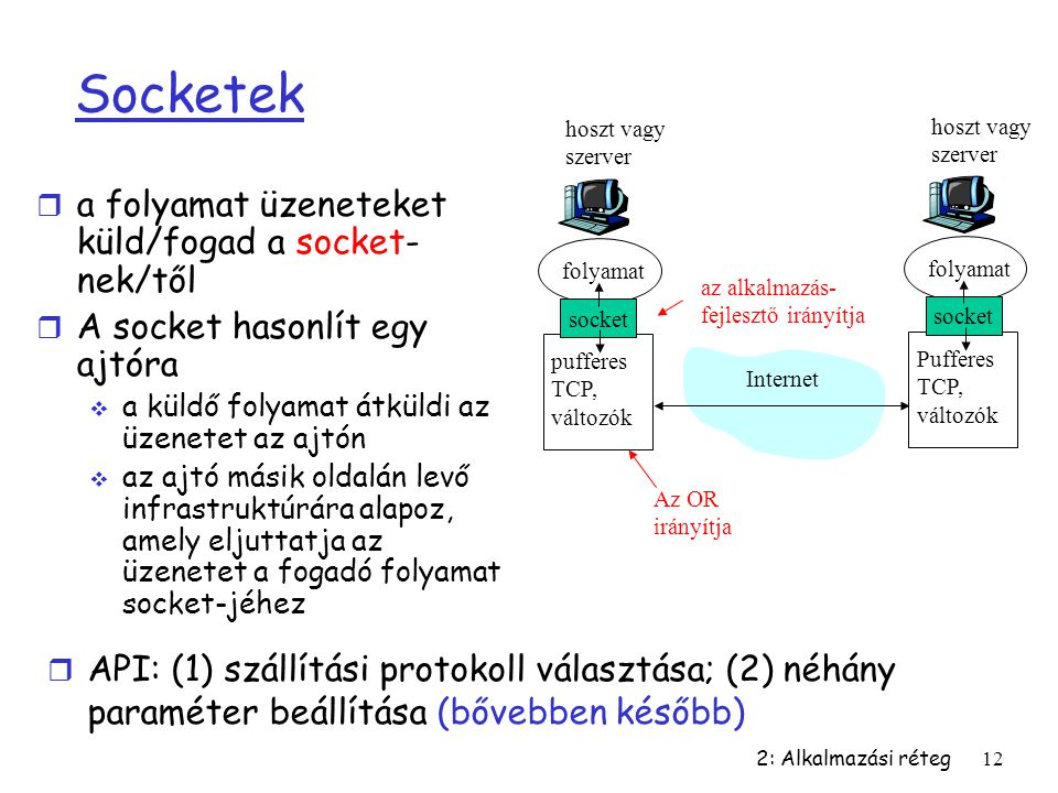 Socketek a folyamat üzeneteket küld/fogad a socket-nek/től