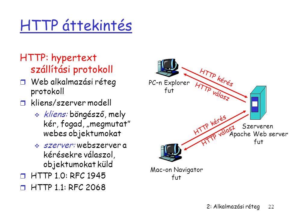 HTTP áttekintés HTTP: hypertext szállítási protokoll