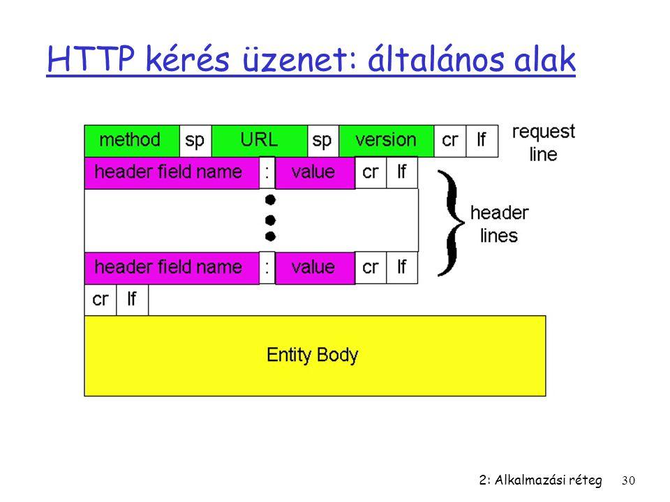 HTTP kérés üzenet: általános alak